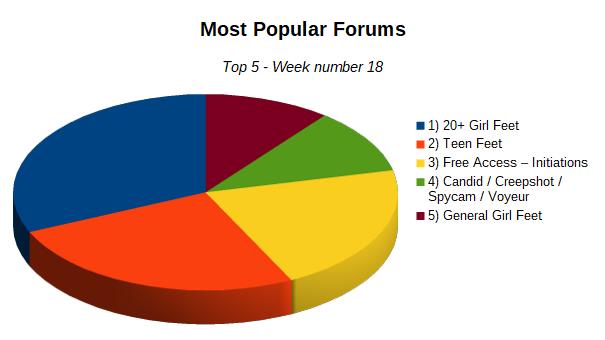 topForumsWeek18.png