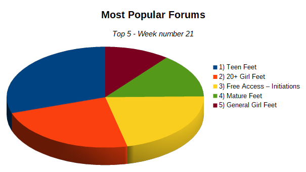 topForumsWeek21.png